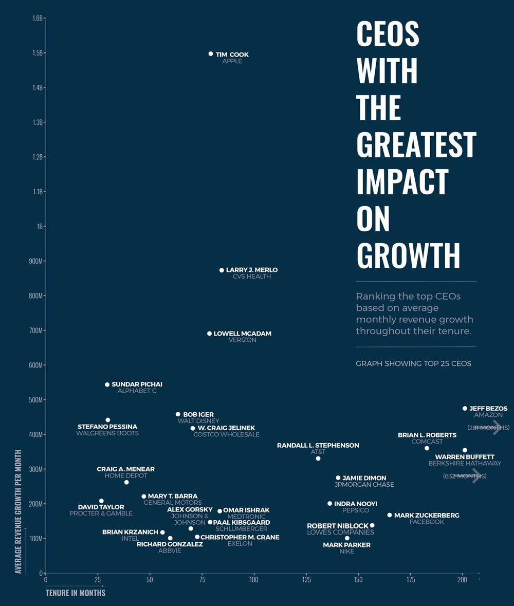 photo image Apple's Tim Cook tops 'CEOs with the Greatest Impact on Growth'