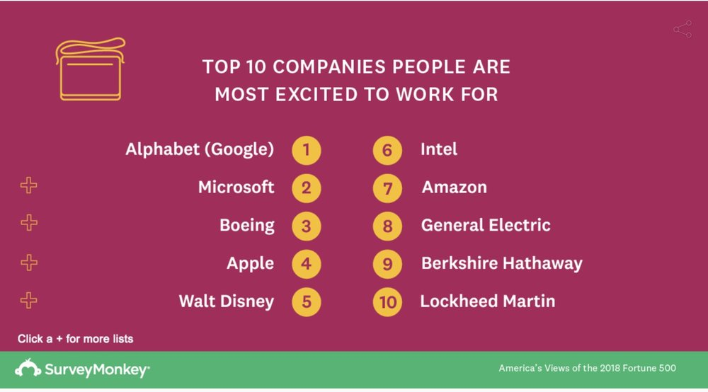 photo image Apple is the top choice for 'Americans who value diversity in a company'
