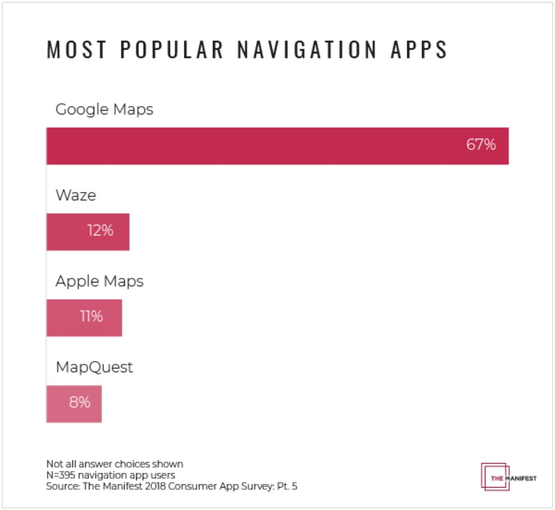 photo image Google Maps has 67% of the navigation app market compared to Apple Map's 11%