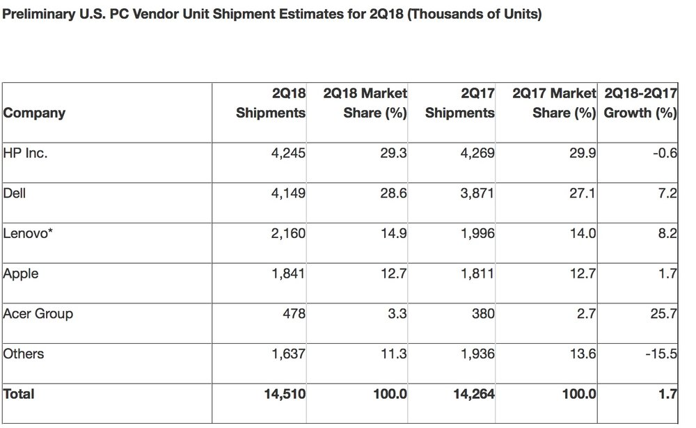 photo image Mac sales continue to tick upwards in the second quarter of 2018