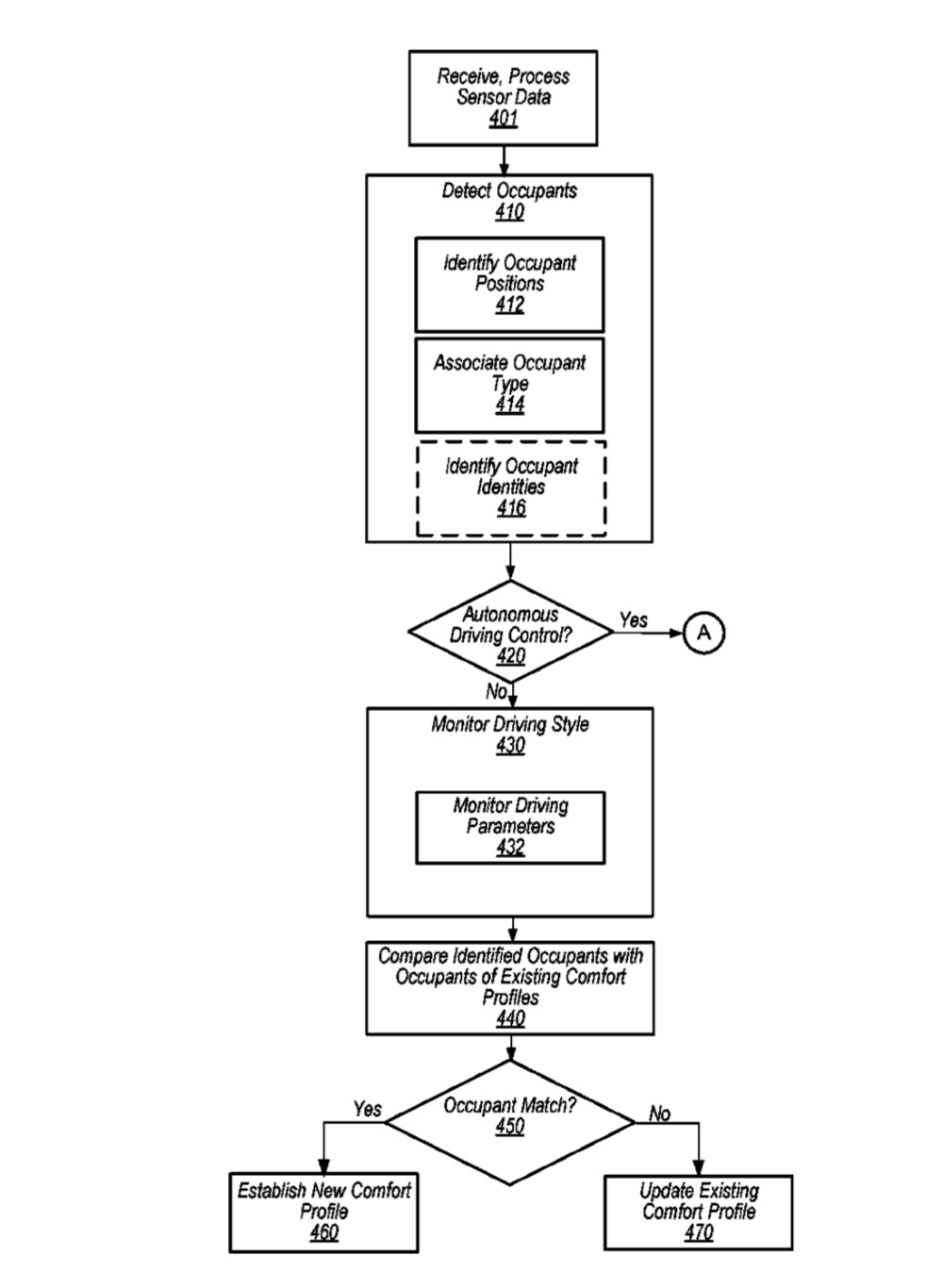 New patent filing hints at 'comfort profiles' for an 'Apple Car'