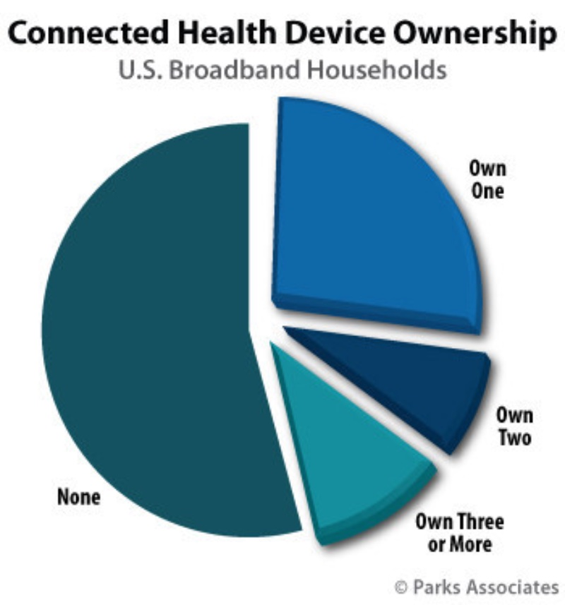 Connected Health Devices.jpg