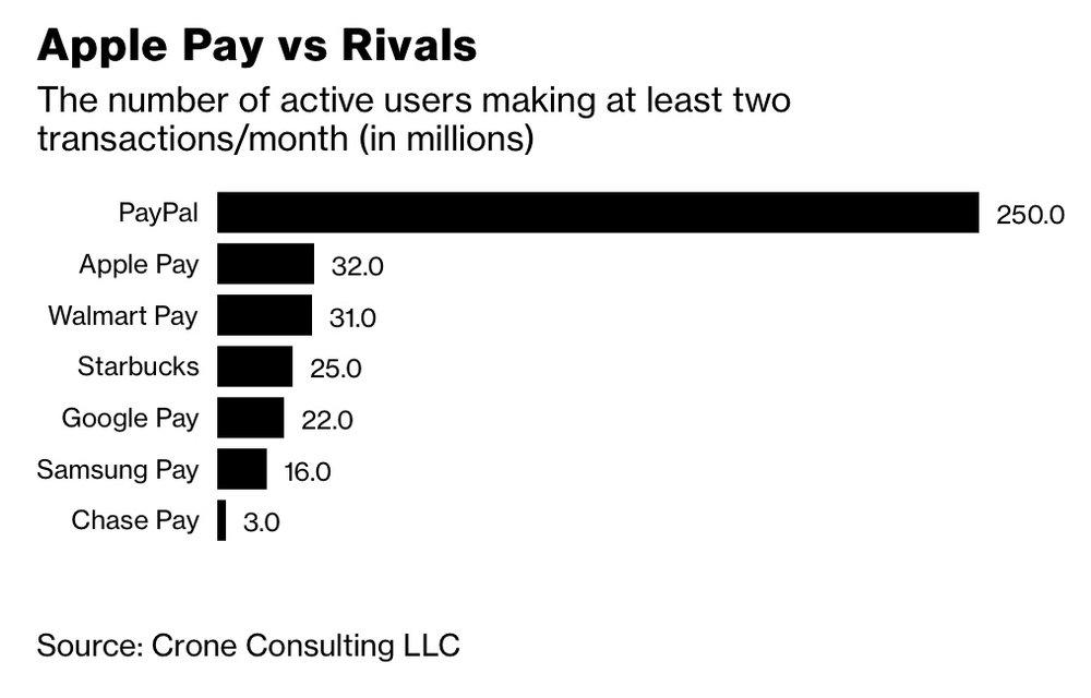 Apple Pay chart.jpg