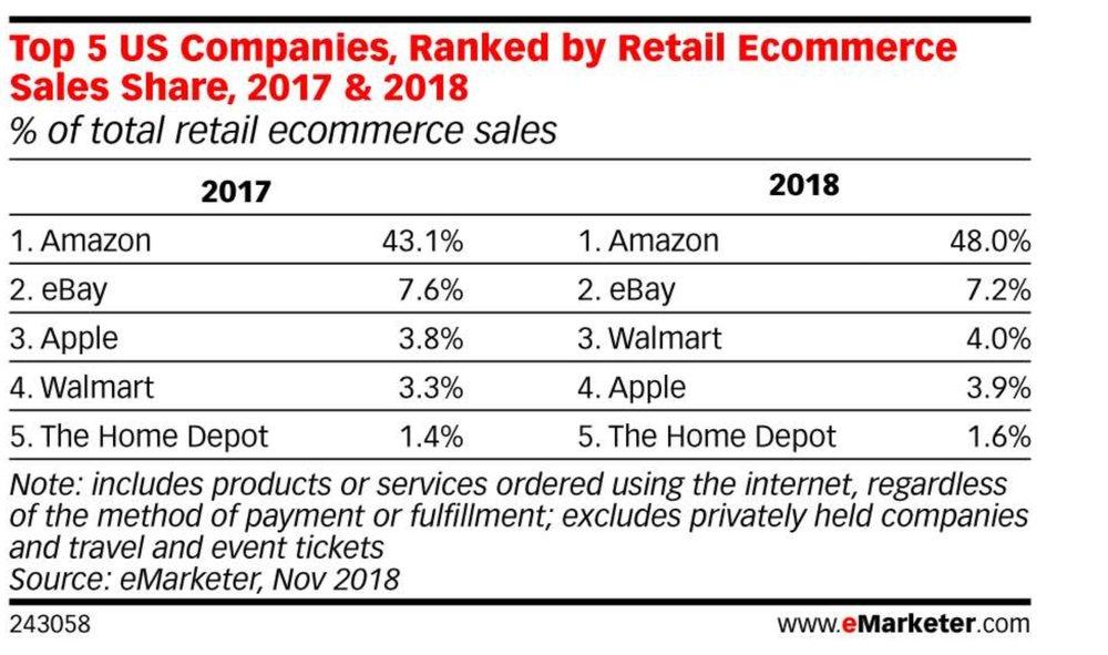 eMarketer chart one.jpg