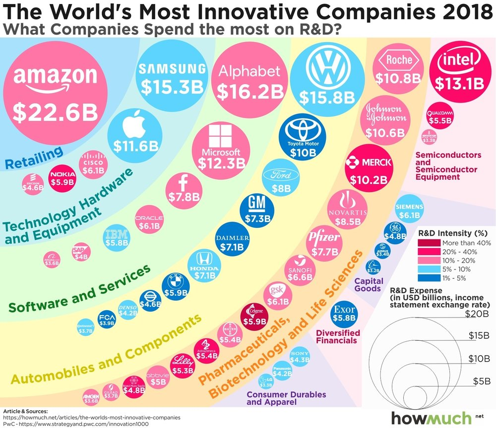 Original source of the graphic:  https://howmuch.net/articles/the-worlds-most-innovative-companies