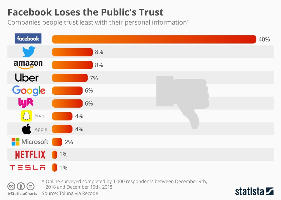 Least Trusted Tech companies.jpg