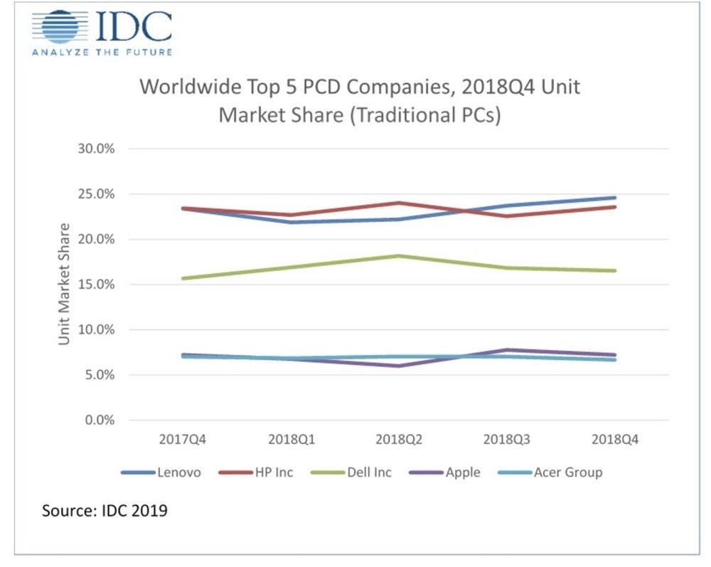 IDC chart.jpg