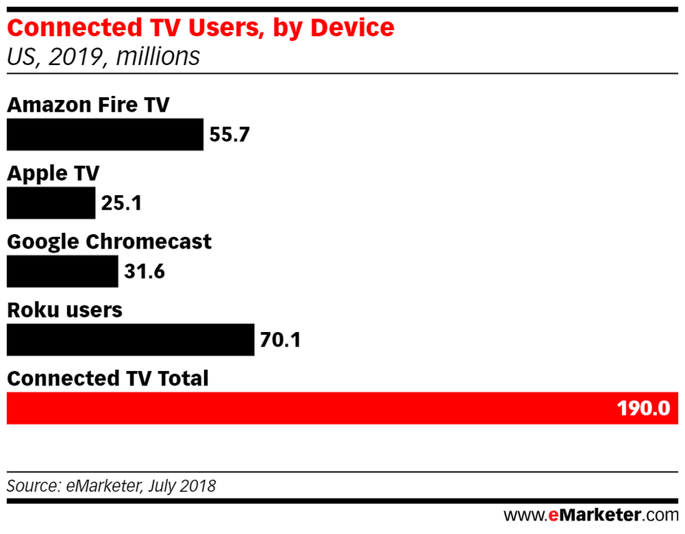 eMarketer has some so-so news about the iPhone and iPad, bad news for the Apple TV