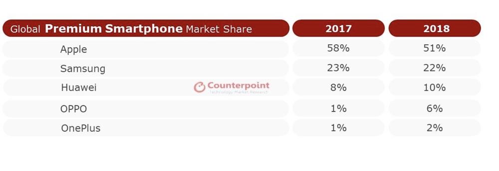 Apple continues to dominate the premium smartphone market