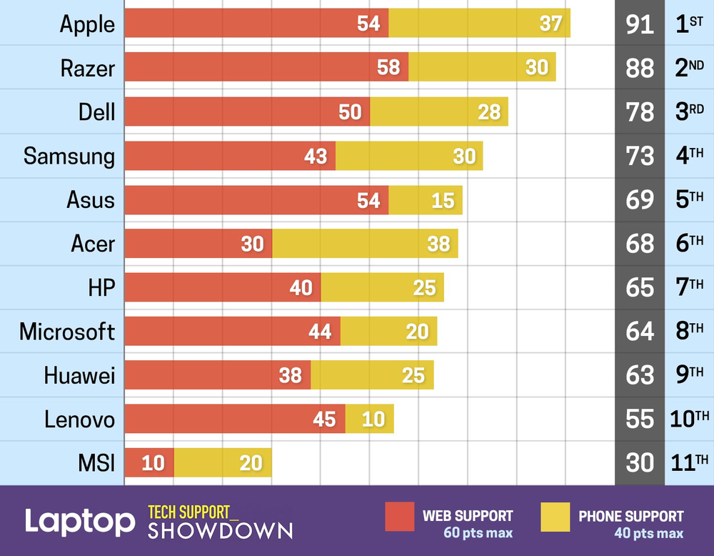 News round-up: Apple leads Laptop Mag's Tech Support Showdown (and more