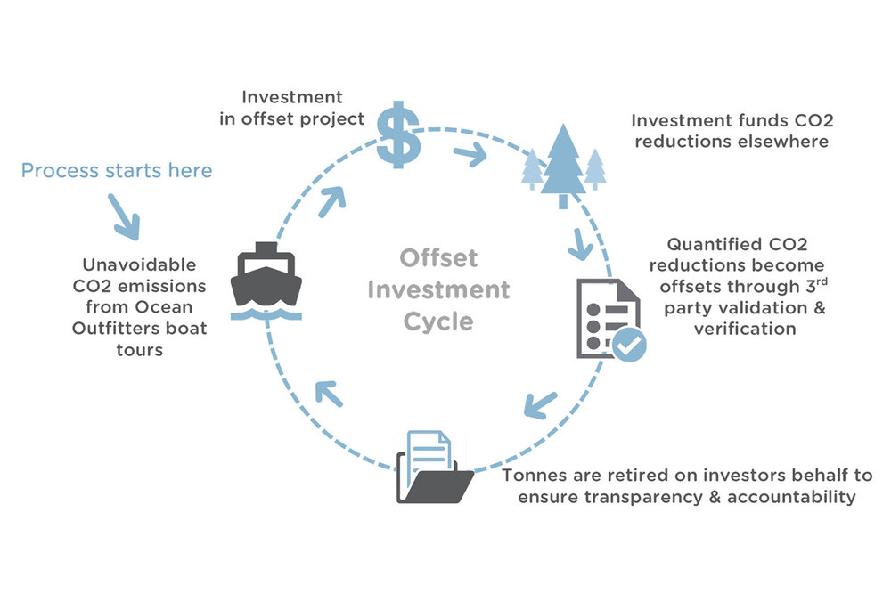 Ocean Outfitters Carbon Offset Cycle