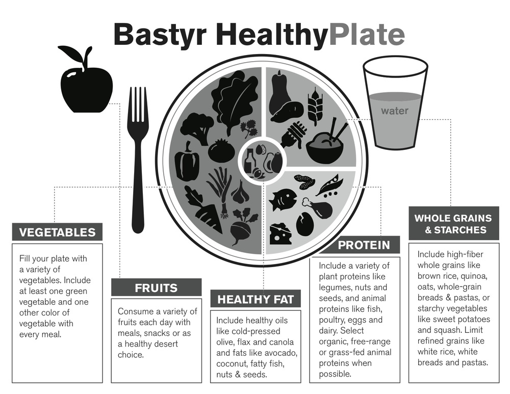 Bastyr Healthy Plate.jpg