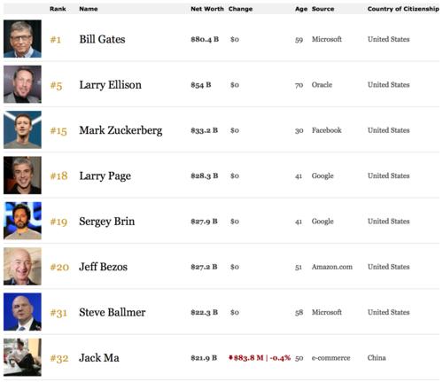 Forbes의 < The World's Billionaires List >에는 금융권, 상속자와 더불어 'IT 기업'의 경영자들이 늘 순위권에 이름을 올린다. 특히 가장 젊은 억만장자 리스트에는 단 한명을 제외하고, 모두 스스로 창업을 한 프로그래머들로 채워져있다.