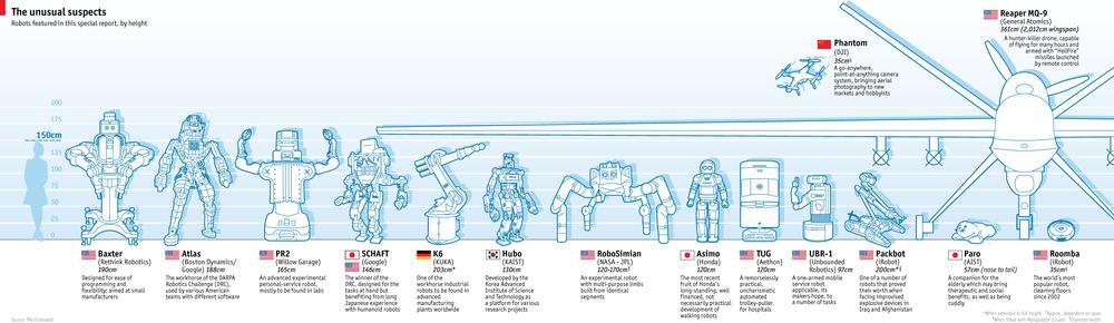 Economist의  Special Report : ROBOTS 에 따르면, 한국은 노동 인구 당 도입된 산업 로봇의 수가 가장 많은 나라이다. 일본, 독일, 스웨덴, 이탈리아 등이 그 뒤를 따르고 있다. 2012년 기준, 한국은 노동자 1만 명 당 400개에 가까운 로봇이 도입되어있으며, 139000여개의 산업용 로봇이 가동되고 있는 것으로 추정된다. 한국은,휴머노이드 분야에 있어서도 KAIST의 휴보가 주목을 받는 등, 로봇 강국으로 인정 받고 있다.