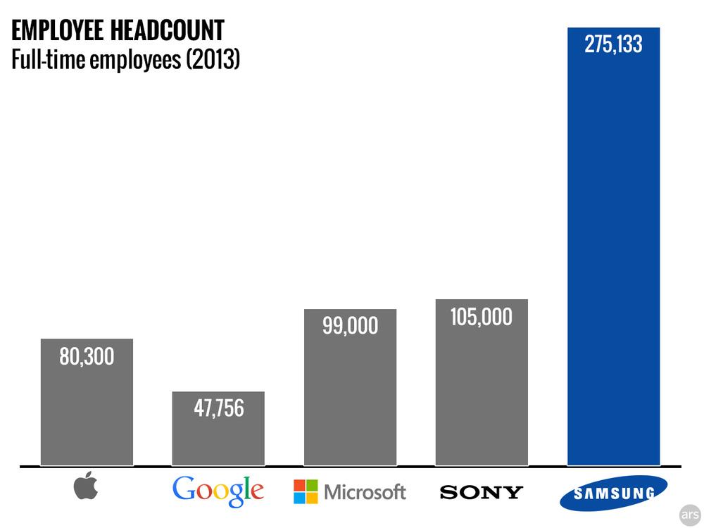 arstechnica.com  에 따르면,삼성은 2013년에 40506명의 소프트웨어 엔지니어를 가진 것으로 파악되었다. 같은 해 구글의 총 직원 수는 47000여명, 그 가운데 소프트웨어 엔지니어는 19000여명이었다고 한다.