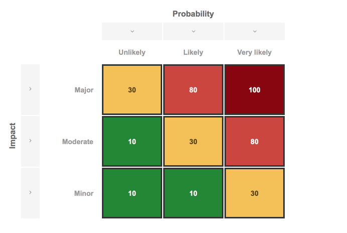 The risk model, mapping impact and probability to risk scores.