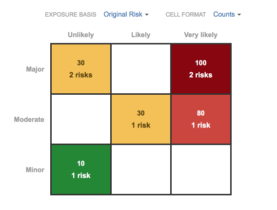 The risk matrix, showing the scores for each of our project risks.