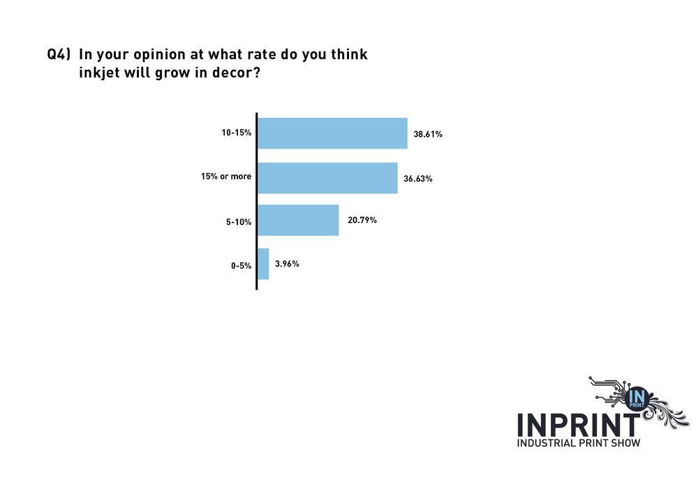 InPrint Decor Survey Charts_4Growth.jpg