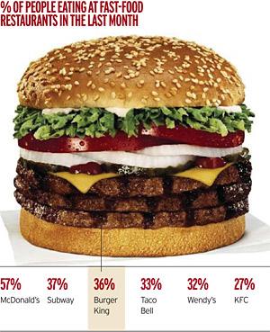 fast-food-stats