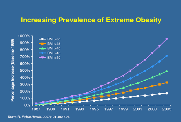 obesity in america - increasing prevalence