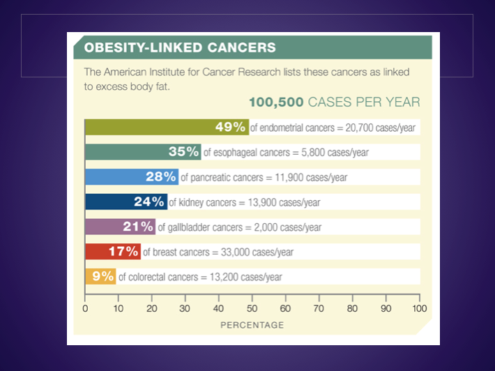 cancer and obesity.png