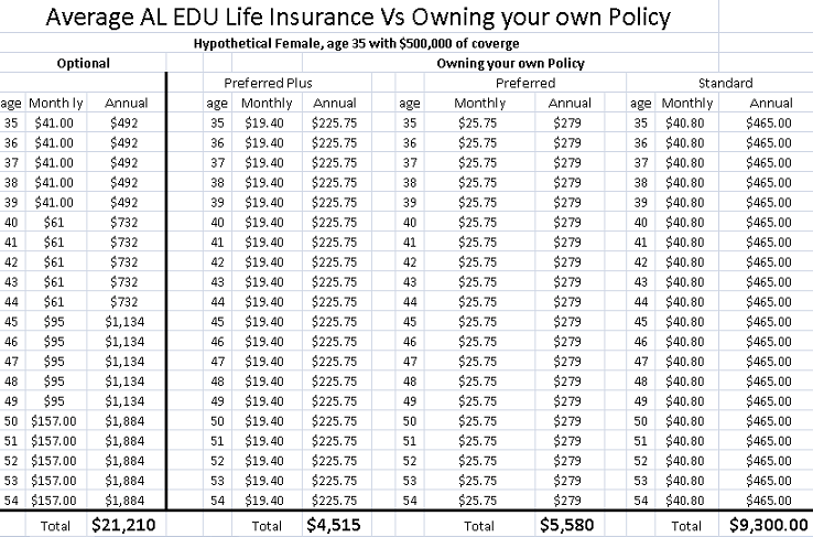Cost of owning your own policy compared to the employer optional coverage.