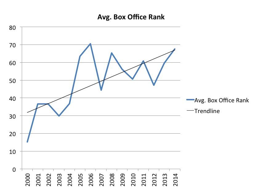 Oscar Nominees Charts - Avg BO RANK.jpg