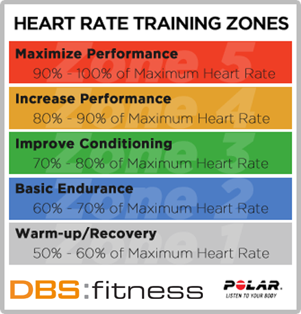 Training With Heart Dbs Fitness