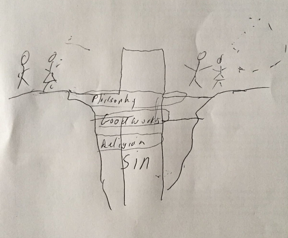 Plan of Salvation. A valley separates people (left) and God (right). Many think philosophy, good works, and religion can reach God but they all fall short. Only the cross can bridge the divide. Jesus is the only way (John 14:6).