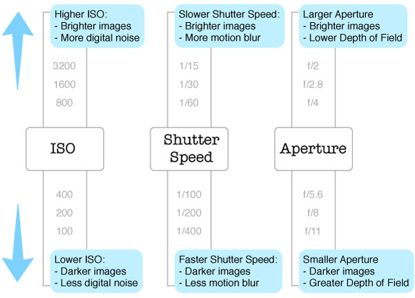 A handy little graphic showing the effects of ISO, Shutter speed, and Aperture