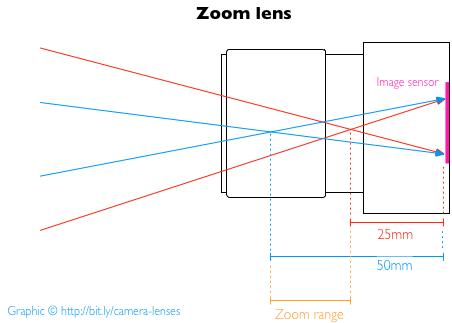 focal_zoom_v2.png