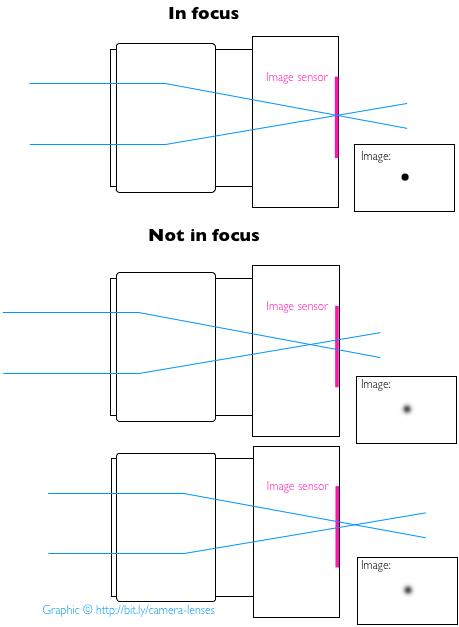 focus_infocus_notinfocus_v2.png