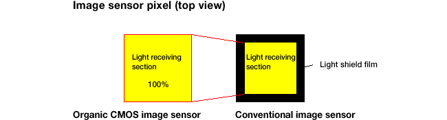 Fig. 3: A larger light-gathering area means increased sensitivity