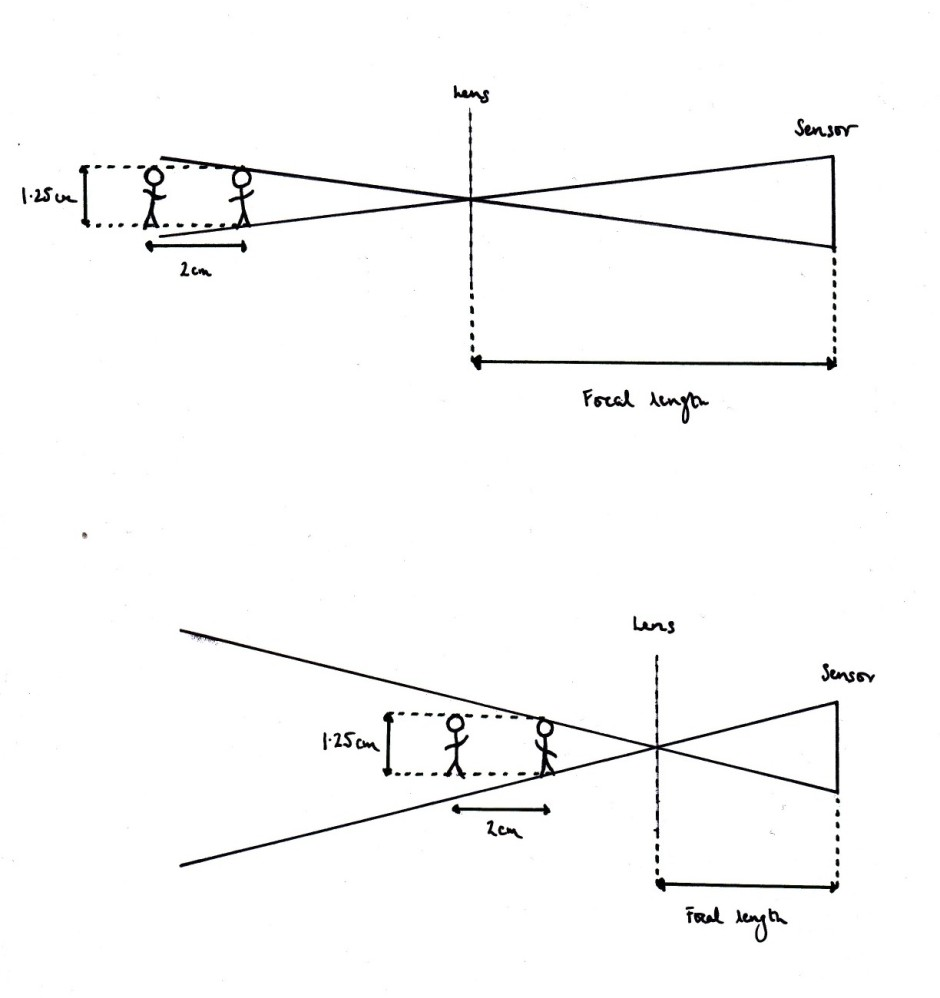 Focal length diagram 2 copy