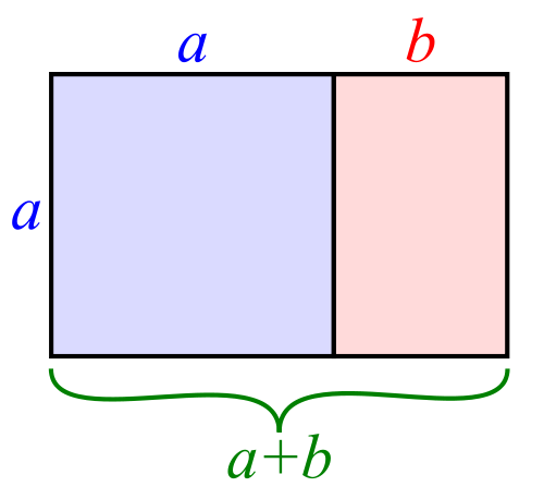 The Golden Ratio translated to Golden Rectangles. (Diagram thanks to Wikipedia.)