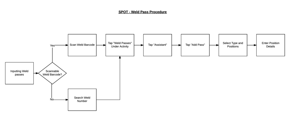 SPOT - Weld Pass Procedure - Page 1.png