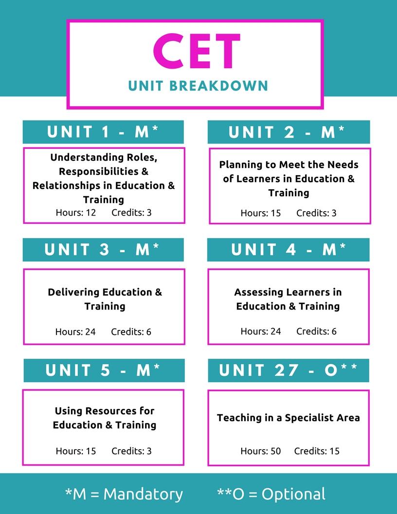 MKLC Training CET Unit Breakdown