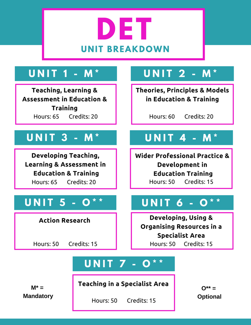 MKLC Training DET Unit Breakdown
