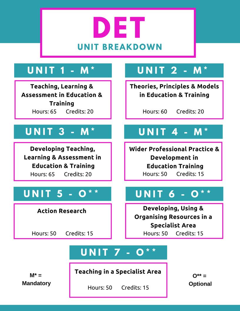 MKLC Training DET Unit Breakdown