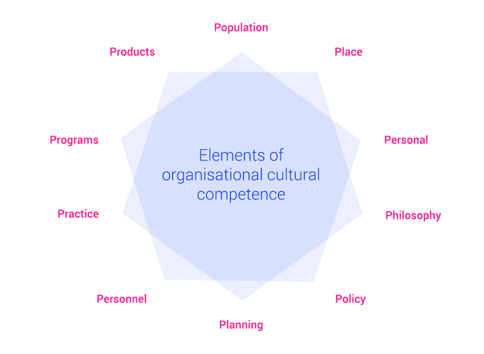 Download the 10 key elements of organisational cultural competence (Word version )
