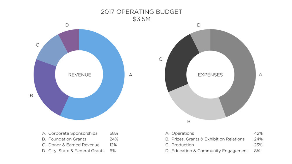 ArtPrize 2017_Financial Report Graph.001.jpeg