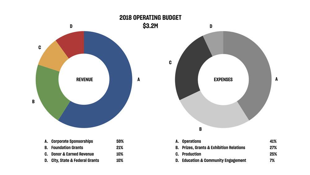 ArtPrize 2018_Financial Report Graph.001.jpeg