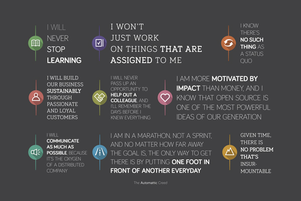 Graphical treatment of The Automattic Creed