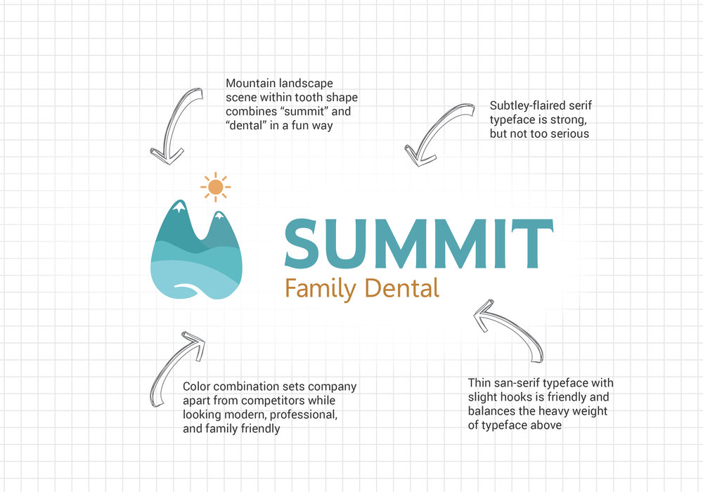 Anatomy of the Summit Family Dental logo.