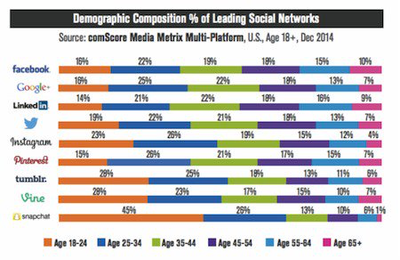 If you want to reach young people in the 18-24 age group, Snapchat is a good choice. It has more than three times the following in that cohort than Facebook or Twitter and more than twice Instagram.