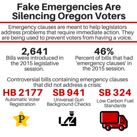 This is campaign literature from NoFakeEmergencies.org in support of IP 49, which seeks to limit use of emergency clauses on legislation in the Oregon legislature.
