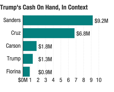Donald Trump has less cash on hand than Ben Carson and Ted Cruz, whose campaigns have been suspended.  (Source:  NPR )