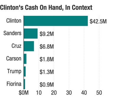Figures from the FEC show Hillary Clinton with a robust campaign war chest approaching the general election. (Source: NPR)