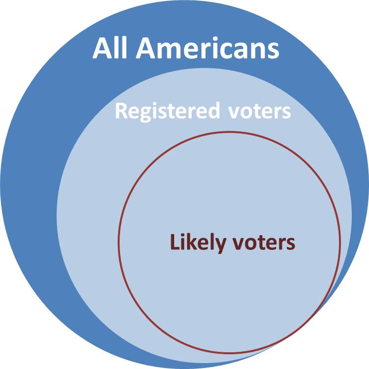 Political polling can vary widely based on factors such as who is interviewed and the weighting pollsters give to likely voters, white voters, Hispanic voters and black voters.