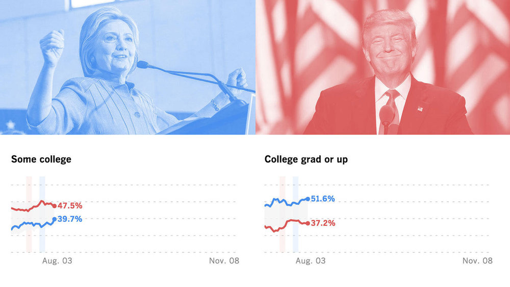 While most political polls predicted a Clinton victory, the USC/Los Angeles Times tracking poll, which used different kinds of questions and engaged the same poll of respondents, called the race accurately.